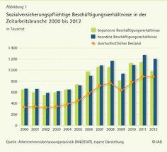 Zahlen, Daten, Fakten zur Dauer von #Zeitarbeit