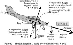 Why does a plane pitch up when power is applied and pitch down when power is reduced? - Quora