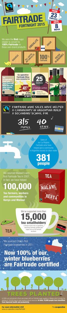 Infografik fairtrade - Google-søk Fairtrade Fortnight, Wine Sale, 8th Of March, Fair Trade, We The People, Farmer, Google, Infographic, Homesteads