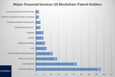 Blockchain Patent Filings Dominated by Financial Services Industry Types Of Innovation, Business Innovation, Technology Quotes, Business Technology, Blockchain, Future Inventions, Patent Filing, Chicago Mercantile Exchange