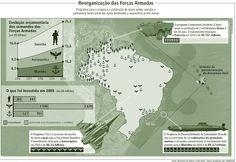 BRADO CONSULTORIA E SERVIÇOS LTDA.: REORGANIZAÇÃO DAS FORÇAS ARMADAS