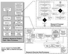 Faisal 2005; Sekaran 2003, Welman & Kruger 1999