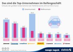 http://www.manager-magazin.de/unternehmen/autoindustrie/mm-grafik-die-groessten-reifenhersteller-der-welt-2014-a-1025283.html