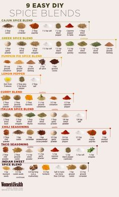9 Easy DIY Spice Blends Here's yet another handy chart for your kitchen! Homemade Spices, Homemade Seasonings, Homemade Spice Blends, Greek Spices, Paprika Pepper, Spice Combinations, Tupperware Recipes, Dried Peppers, Dry Rubs