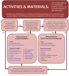 Resources for Teachers - Differentiation - Activities