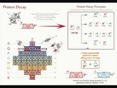 QC 60 - Nuclear Fission    All radioactive decay processes are explained – Alpha, Beta & Gamma decay along with the real nuclear processes that cause them and give rise to their by-products.     Radio carbon dating of C14 isotopes and the fission of unstable atomic nuclei are also explained in contrast to current explanations of the processes