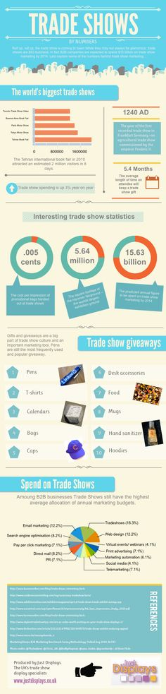 #Tradeshows industry by numbers, stats and oddities