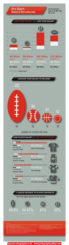 Sports Infographics 01 - http://infographicality.com/sports-infographics-01-2/