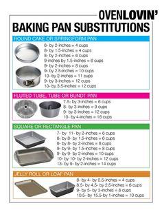 Cake pan chart