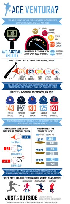 Let's get graphic: Royals need more cheese, less beef from Ventura | FOX Sports