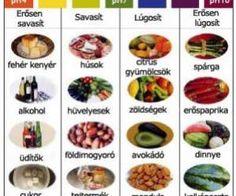 Lúgosító és savasító ételek