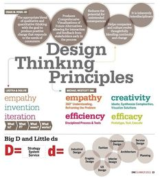 What is Design Thinking? - Design Management Institute What is Design Thinking? - Design Management Institute Source by danzonedesign Design Thinking Process, Systems Thinking, Design Process, Design Thinking Workshop, Workshop Design, Workshop Ideas, Design Innovation, Creativity And Innovation, Web Design
