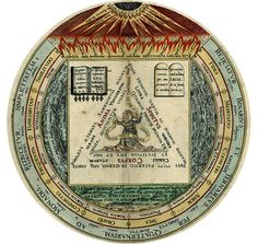 Amphitheatrum Sapientiae Aeternae -- Heinrich Khunrath Alchemy Books - Christine Asherah - Picasa Web Albums