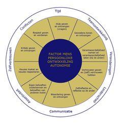 Autonomie: training en coaching. Wat is dat? Dat is persoonlijke ontwikkeling. Lees over de 10 ijkpunten van autonomie en autonomiebevordering binnen teams.