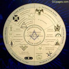 Freemasonry: The world of #Freemasonry, structurally complex...more than you…