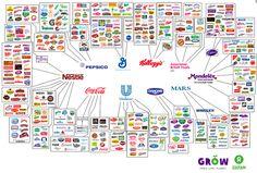 10 gigantes se reparten tus marcas favoritas de alimentación