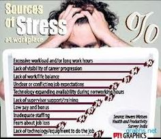 Do you realize what is making you so stressed at your workplace? Check this out and comment if you find this true… Sources Of Stress, Work Stress, Work Life Balance, Stress Management, Workplace, Did You Know, Entrepreneur, Success, Business