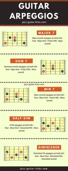Guitar Chords And Scales, Music Chords, Guitar Chord Chart, Jazz Guitar Lessons, Guitar Tips, Music Lessons, Music Theory Guitar, Music Guitar, Playing Guitar
