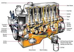 Lubrita_How The Lubrication System Works In An Engine Audi Tt, Motor Vr6, Oil Light, New Engine, Oil Filter, Mechanical Engineering, Diesel Engine, Vehicles, Cars