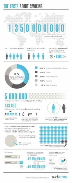 Medical infographic The facts about smoking.a worksite wellness program can help people quit. Infographic Description The facts about smoking. Smoking Statistics, Smoking Facts, Quit Smoking Motivation, Help Quit Smoking, Medical Brochure, Smoking Addiction, Smoking Cessation, Medical Design, Wellness Programs