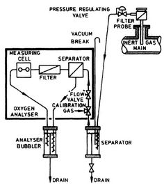 How Oxygen analyser works ? The measuring of oxygen content in an atmosphere is important, particularly when entering enclosed spaces. Also inert gas systems use exhaust gases which must be monitored to ensure that their oxygen content is below 5%. One type of instrument used to measure oxygen content utilises the fact that oxygen is […]