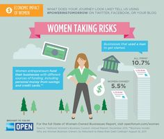 Women taking risk = today's leading #entrepreneurs.