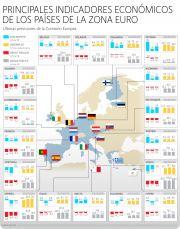 Radiografia economica de la Zona Euro. | En los ultimos meses algunas economias de la zona euro han registrado severos problemas en cuanto a su deuda, crecimiento y niveles de inflación. Grecia, España, Italia y Portugal son un ejemplo de la crisis que enfrenta la región y que busca evitar a toda costa salir a flote con programas de austeridad y medidas de apoyo por parte del FMI y el BCE.