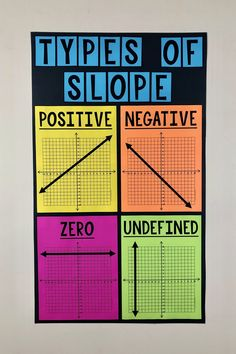 Types of Slope Bulletin Board Poster This Types of Slope Poster is a MUST HAVE poster for any or Grade Math Classroom. Middle School and Jr. High students LOVE this large and vivid poster! Math Help, Fun Math, Math Teacher, Teaching Math, Teaching Tools, Math Resources, Math Activities, Math Games, Math Posters Middle School