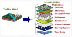 Mengenal Software GIS