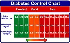 Diabetes is certainly a tough disease to handle. Although diabetes is always a challenge, there are a selection of ways to control the situation.