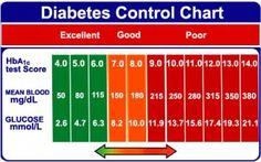 Diabetes blood sugar levels chart printable exercise pinterest