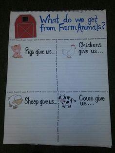 Farm animal anchor chart
