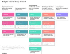 // 16 Digital Tools for Design Research