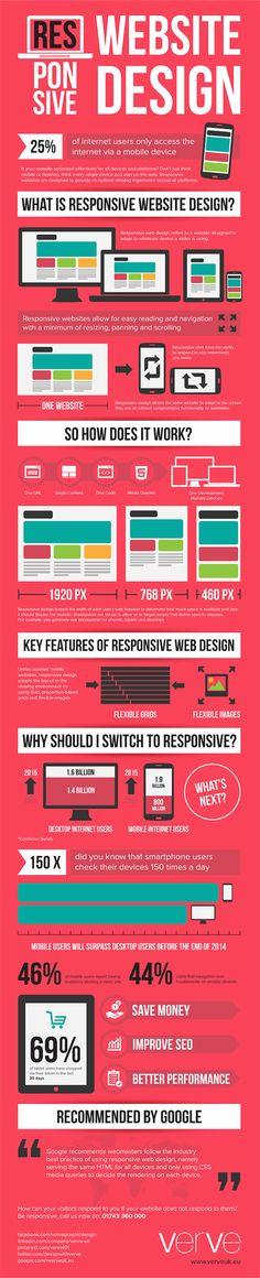 todo lo que siempre quiso saber sobre el diseño web responsive en una #infografia #infographic
