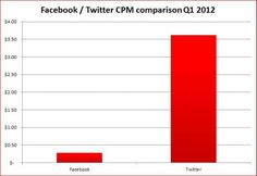 Twitter Kicked Facebook's Butt In Q1 Advertising Performance