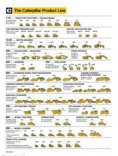 Caterpillar product line.