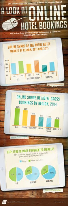 Infographic: A look at online hotel bookings Mobile Marketing, Online Marketing, Revenue Management, Real Estate Information, Guest Services, Local Seo, Online Travel, Commercial Real Estate, Travel Agency