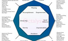 Gamification Octalysis Framework