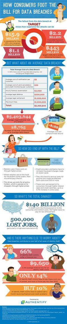 How Consumers Foot The Bill For Data Breaches [Infographic]