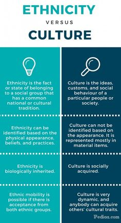"A helpful definition. ""Ethnicity is biologically controlled, culture is socially acquired"" Equality And Diversity, Cultural Diversity, Diversity Quotes, Diversity Activities, Cultural Studies, Social Studies, What Is Culture, Definition Of Culture, Mando Y Control"