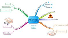 apprendre-un-mot-fantadys. English, Adhd, English Words, New Words, Mental Map, Spelling, Speech Language Therapy, How To Make, Language