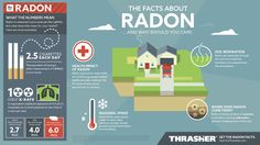 Radon is nothing to mess with, and Nebraska and Iowa have two of the highest average radon levels in the entire country. The radon infographic below lays out some of the common information that every homeowner should know when it comes to radon health risks.  Visit www.GoThrasher.com for more radon prevention and mitigation info.