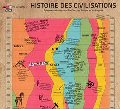 L'Histoire des Civilisations en une seule (grande) image