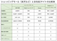 ショッピングモールと自社サイトの違いを比較表による分析 http://yokotashurin.com/etc/mall-ec.html
