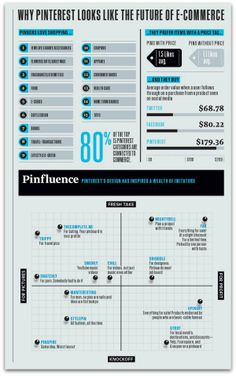 Power of Pinterest -- users spend more money than Facebook, Twitter users