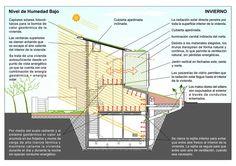 Blog sobre temas de arquitectura, arte y diseño. Últimas noticias de actualidad y concursos. INFO sobre Certificación Energética, ITE y Licencias