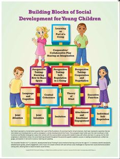 Building Blocks of Social Development for Young Children – Poster