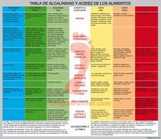 blogdelrunner.com wp-content uploads 2013 09 estilo-de-vida-alcalino-tabla-alimentos-alcalinos.jpg