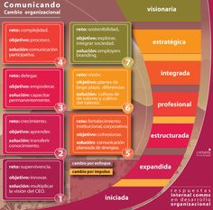 ID + Com Contakta: Infografía: Escala del Cambio Organizacional.