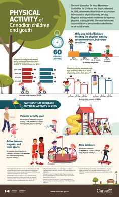 This infographic presents results from the Canadian Health Measures Survey relating to the physical activity levels of children and youth. The physical activity data were measured using accelerometers between 2007 and Physical Activities, Activities For Kids, Learning Courses, Health Pictures, Healthy Living Magazine, Health Logo, Le Web, Adolescence, Children